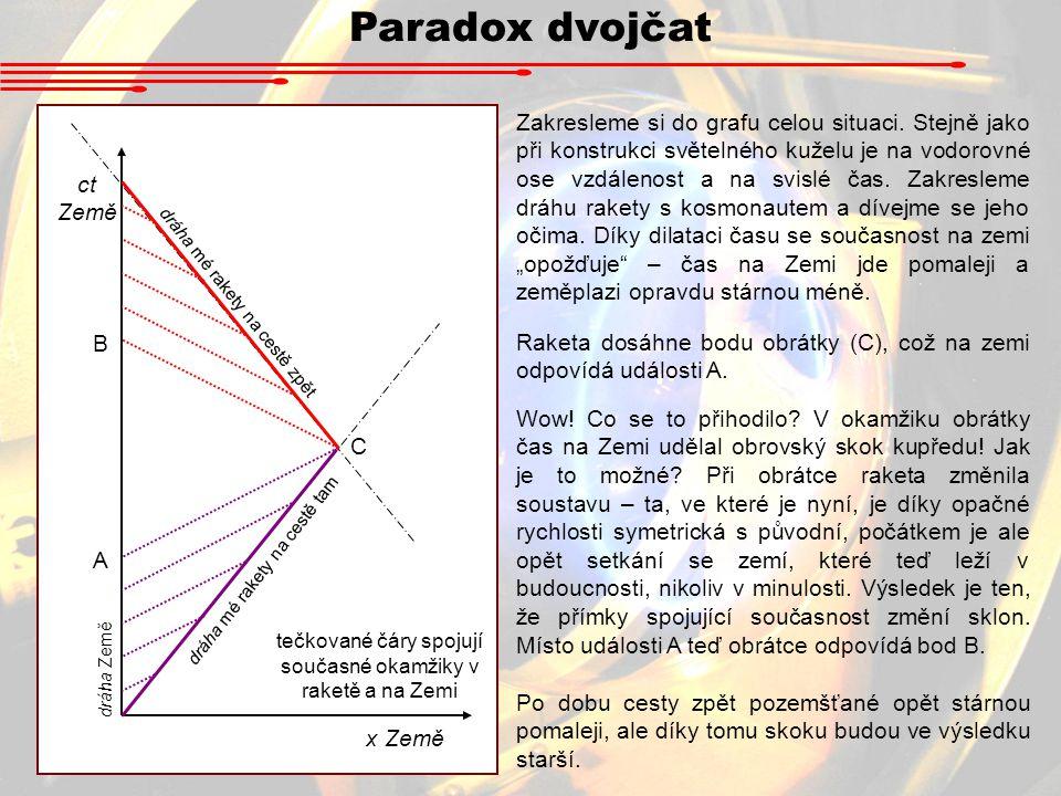 Paradox dvojčat ct Země x Země dráha mé rakety na cestě tam dráha mé rakety na cestě zpět C A B tečkované čáry spojují současné okamžiky v raketě a na