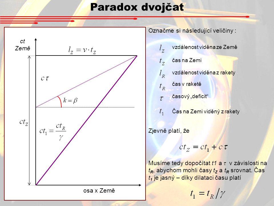 Paradox dvojčat osa x Země Označme si následující veličiny : Zjevně platí, že vzdálenost viděna ze Země čas na Zemi vzdálenost viděna z rakety čas v r