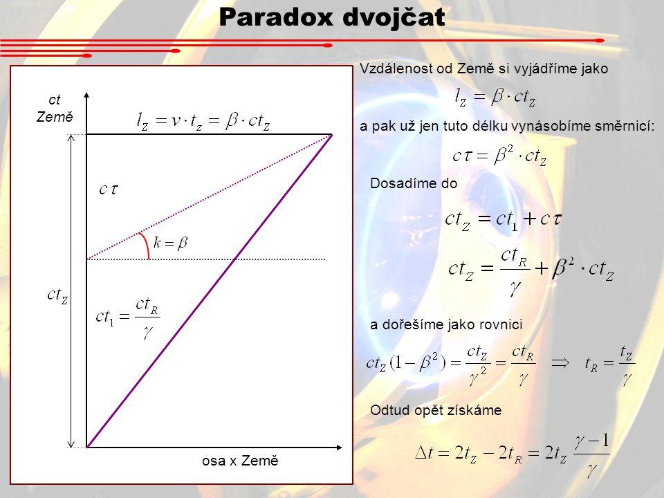 Paradox dvojčat osa x Země Vzdálenost od Země si vyjádříme jako a pak už jen tuto délku vynásobíme směrnicí: Dosadíme do a dořešíme jako rovnici Odtud