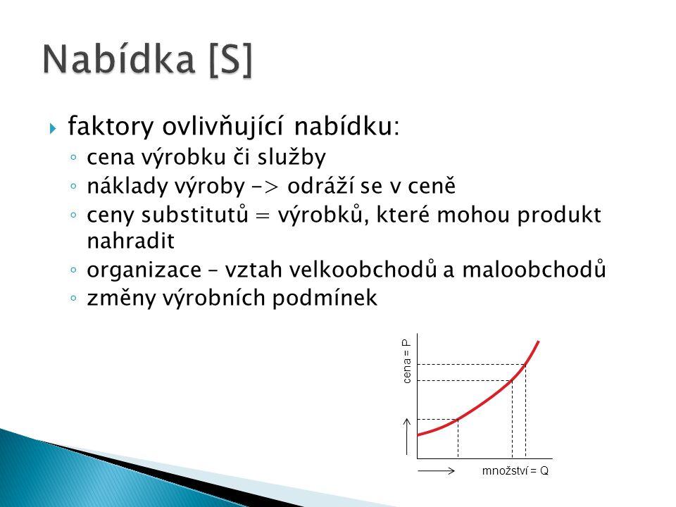  faktory ovlivňující nabídku: ◦ cena výrobku či služby ◦ náklady výroby -> odráží se v ceně ◦ ceny substitutů = výrobků, které mohou produkt nahradit