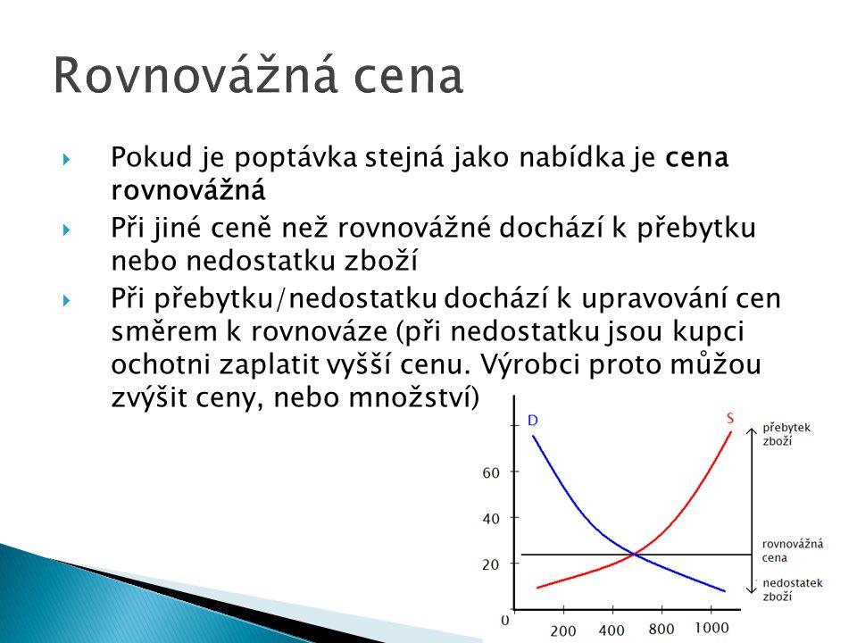  Pokud je poptávka stejná jako nabídka je cena rovnovážná  Při jiné ceně než rovnovážné dochází k přebytku nebo nedostatku zboží  Při přebytku/nedo