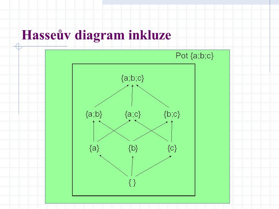 Hasseův diagram inkluze