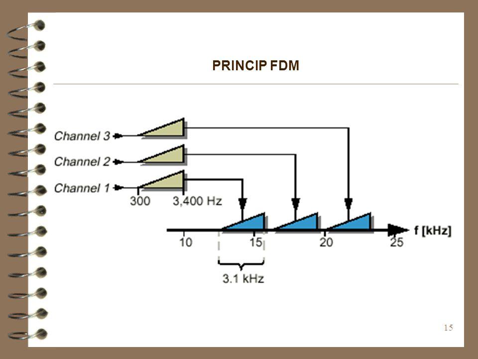 15 PRINCIP FDM