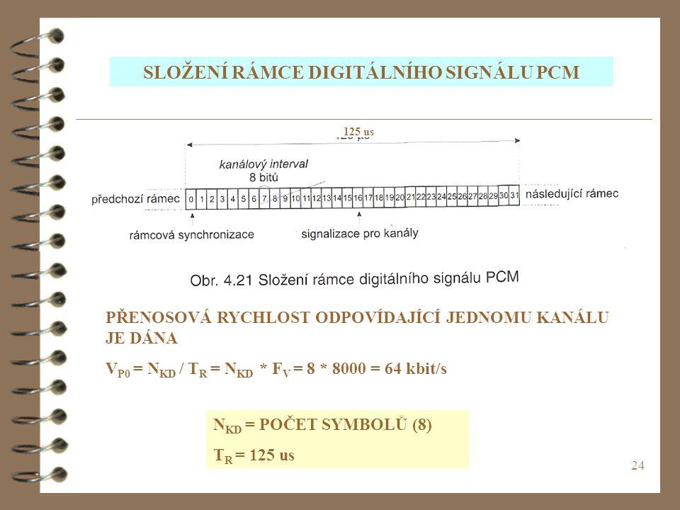 24 125 us PŘENOSOVÁ RYCHLOST ODPOVÍDAJÍCÍ JEDNOMU KANÁLU JE DÁNA V P0 = N KD / T R = N KD * F V = 8 * 8000 = 64 kbit/s N KD = POČET SYMBOLŮ (8) T R =