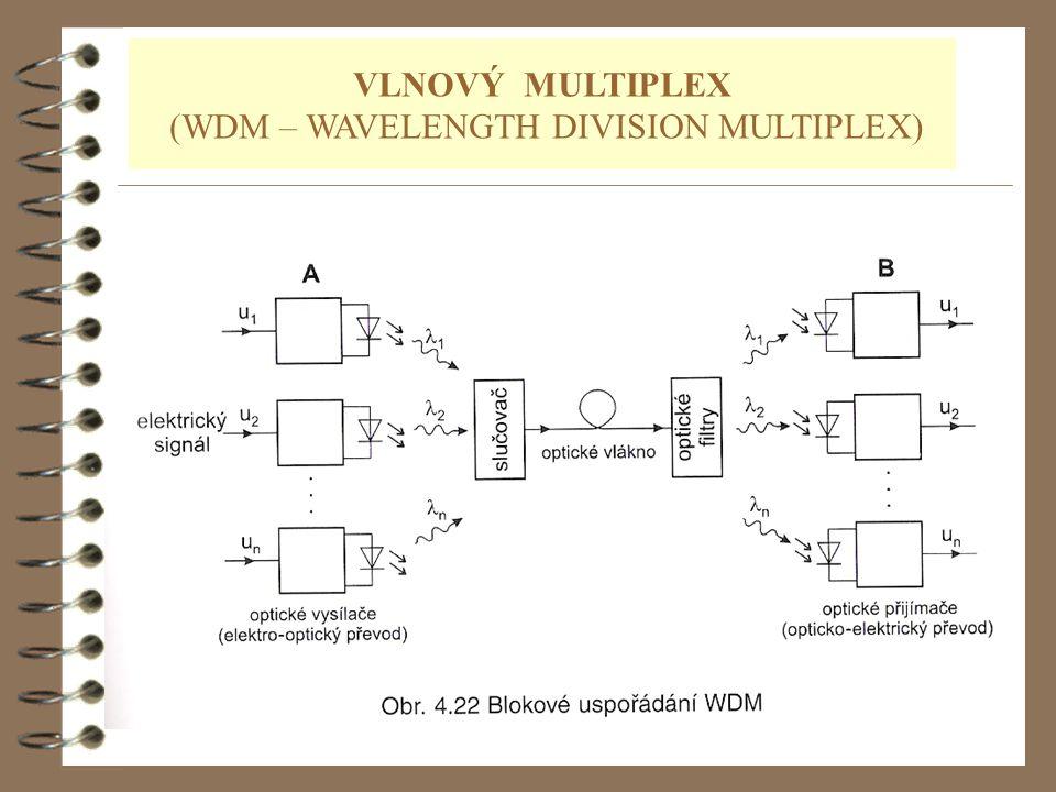 28 VLNOVÝ MULTIPLEX (WDM – WAVELENGTH DIVISION MULTIPLEX)