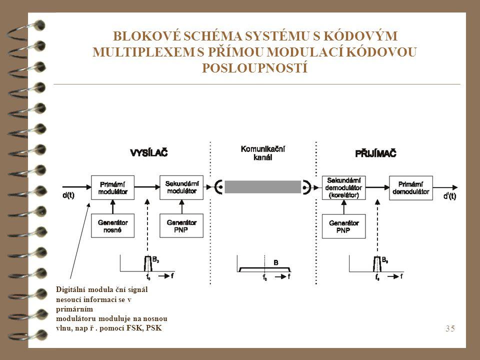 35 BLOKOVÉ SCHÉMA SYSTÉMU S KÓDOVÝM MULTIPLEXEM S PŘÍMOU MODULACÍ KÓDOVOU POSLOUPNOSTÍ Digitální modula ční signál nesoucí informaci se v primárním mo