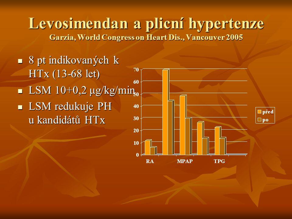 Levosimendan a plicní hypertenze Garzia, World Congress on Heart Dis., Vancouver 2005 8 pt indikovaných k HTx (13-68 let) 8 pt indikovaných k HTx (13-