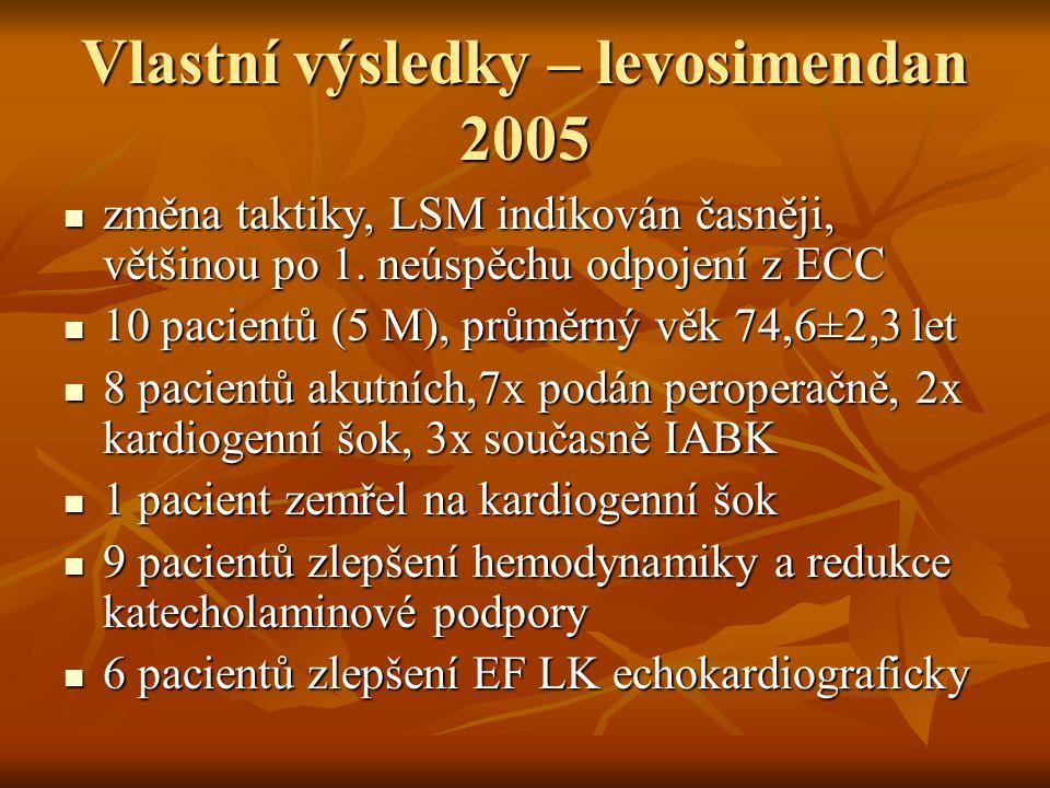 Vlastní výsledky – levosimendan 2005 změna taktiky, LSM indikován časněji, většinou po 1. neúspěchu odpojení z ECC změna taktiky, LSM indikován časněj