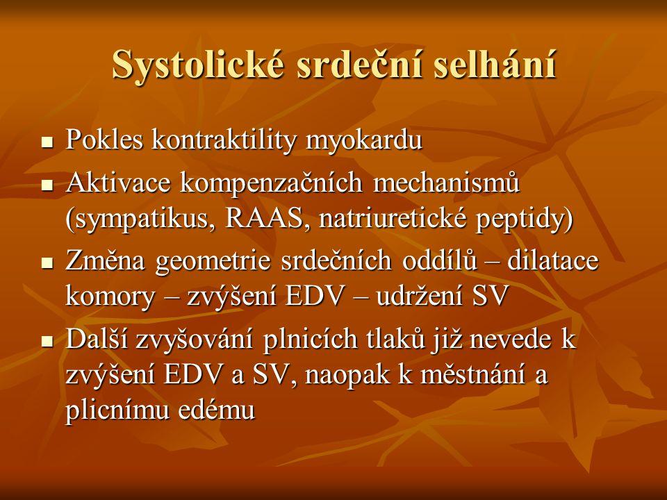 Systolické srdeční selhání Pokles kontraktility myokardu Pokles kontraktility myokardu Aktivace kompenzačních mechanismů (sympatikus, RAAS, natriureti