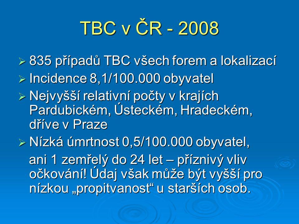 TBC v ČR - 2008  835 případů TBC všech forem a lokalizací  Incidence 8,1/100.000 obyvatel  Nejvyšší relativní počty v krajích Pardubickém, Ústeckém, Hradeckém, dříve v Praze  Nízká úmrtnost 0,5/100.000 obyvatel, ani 1 zemřelý do 24 let – příznivý vliv očkování.