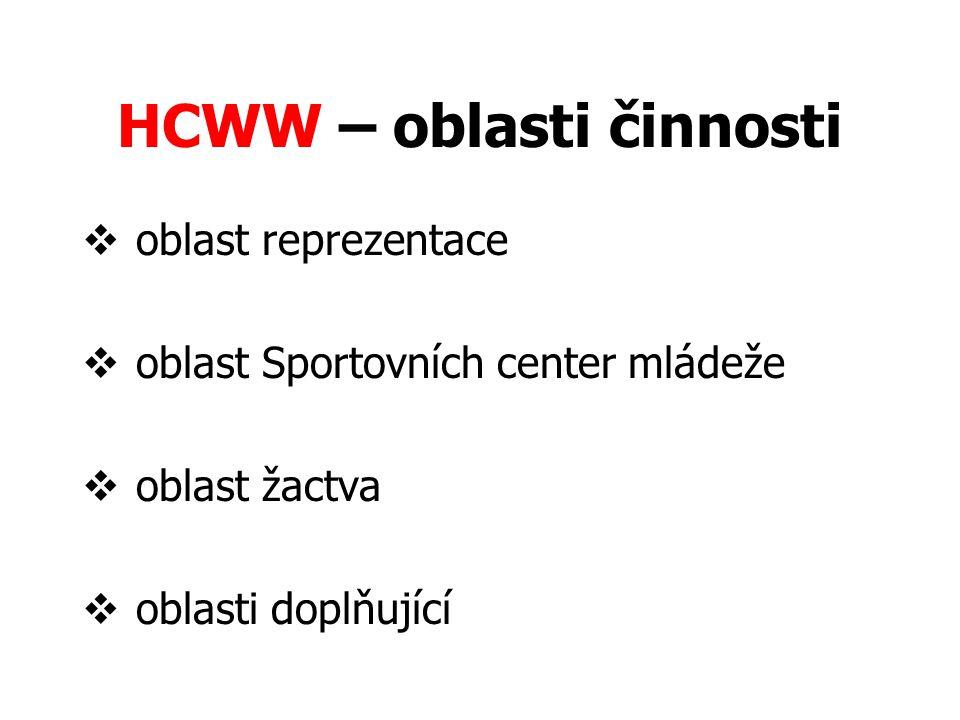  oblast reprezentace  oblast Sportovních center mládeže  oblast žactva  oblasti doplňující