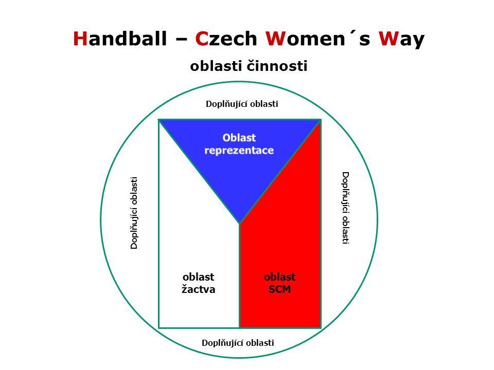 Handball – Czech Women´s Way oblasti činnosti oblast žactva oblast SCM Doplňující oblasti