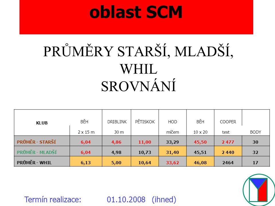 oblast SCM Termín realizace:01.10.2008 (ihned) PRŮMĚRY STARŠÍ, MLADŠÍ, WHIL SROVNÁNÍ KLUB BĚH DRIBLINKPĚTISKOKHODBĚHCOOPER BODY 2 x 15 m 30 m míčem10