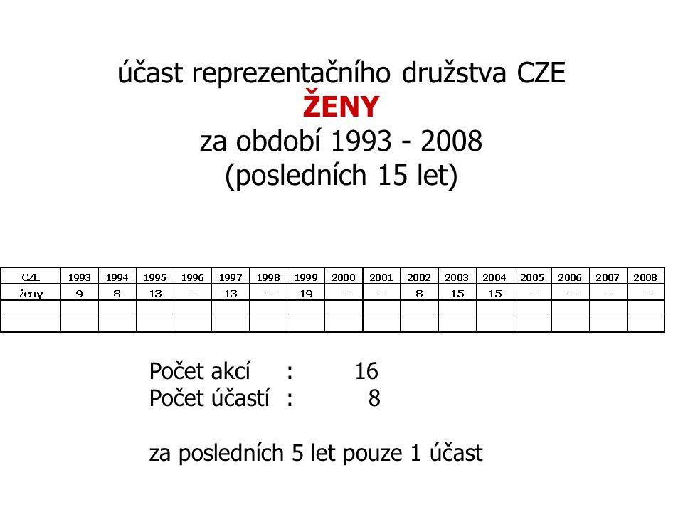účast reprezentačního družstva CZE ŽENY za období 1993 - 2008 (posledních 15 let) Počet akcí :16 Počet účastí: 8 za posledních 5 let pouze 1 účast