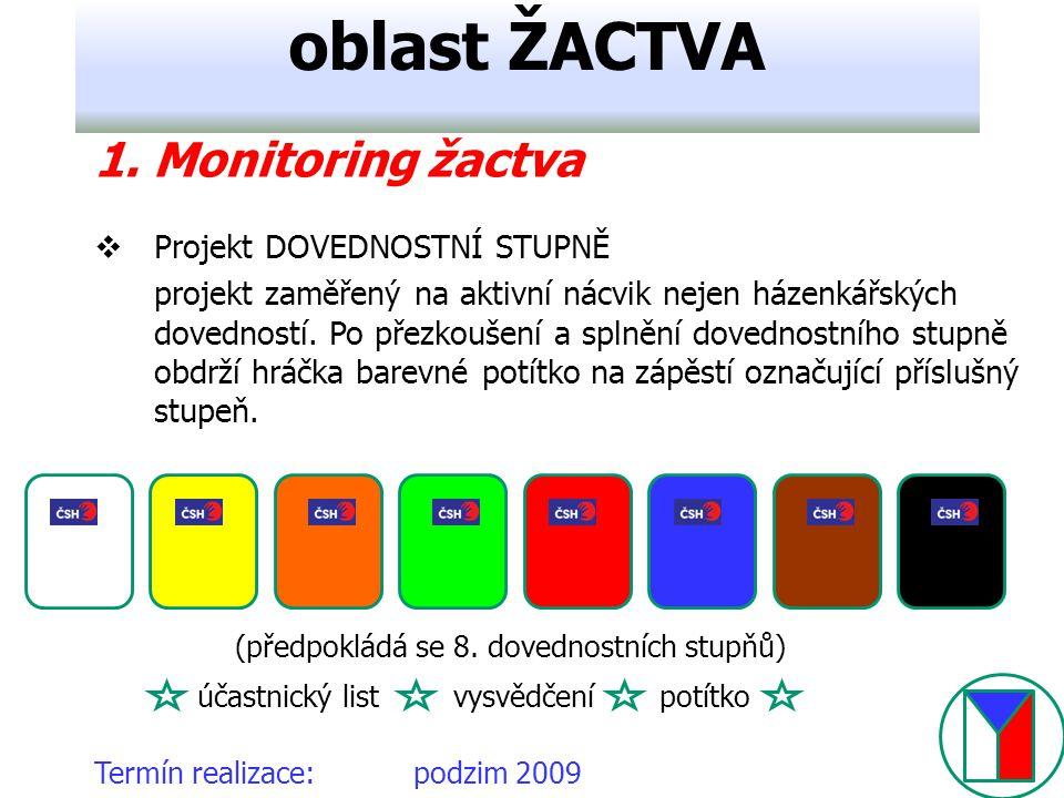 Termín realizace:podzim 2009 oblast ŽACTVA 1. Monitoring žactva  Projekt DOVEDNOSTNÍ STUPNĚ projekt zaměřený na aktivní nácvik nejen házenkářských do