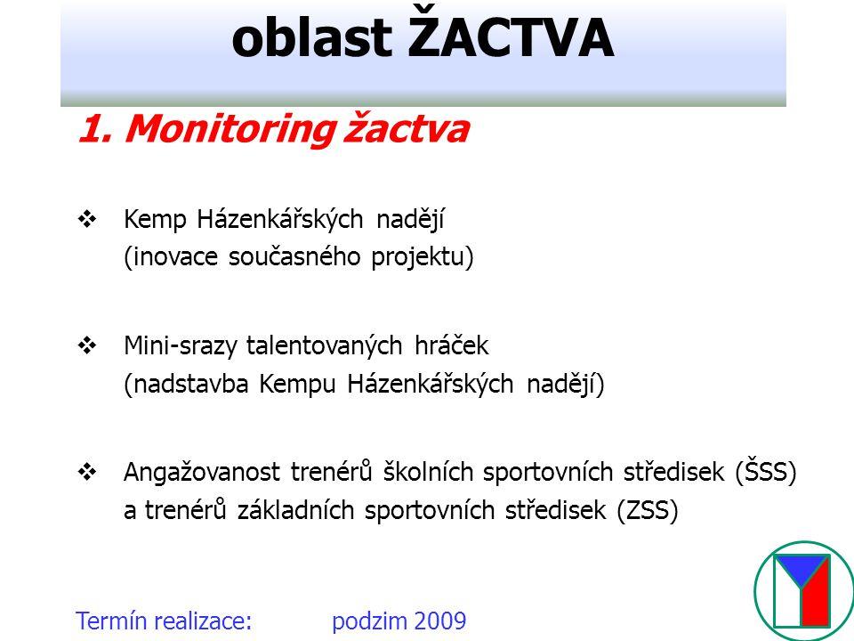Termín realizace:podzim 2009 oblast ŽACTVA 1. Monitoring žactva  Kemp Házenkářských nadějí (inovace současného projektu)  Mini-srazy talentovaných h
