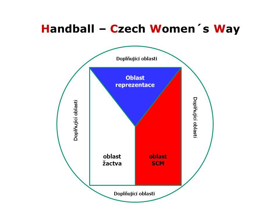 Handball – Czech Women´s Way oblast žactva oblast SCM Doplňující oblasti