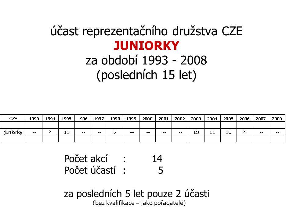 účast reprezentačního družstva CZE JUNIORKY za období 1993 - 2008 (posledních 15 let) Počet akcí :14 Počet účastí: 5 za posledních 5 let pouze 2 účast