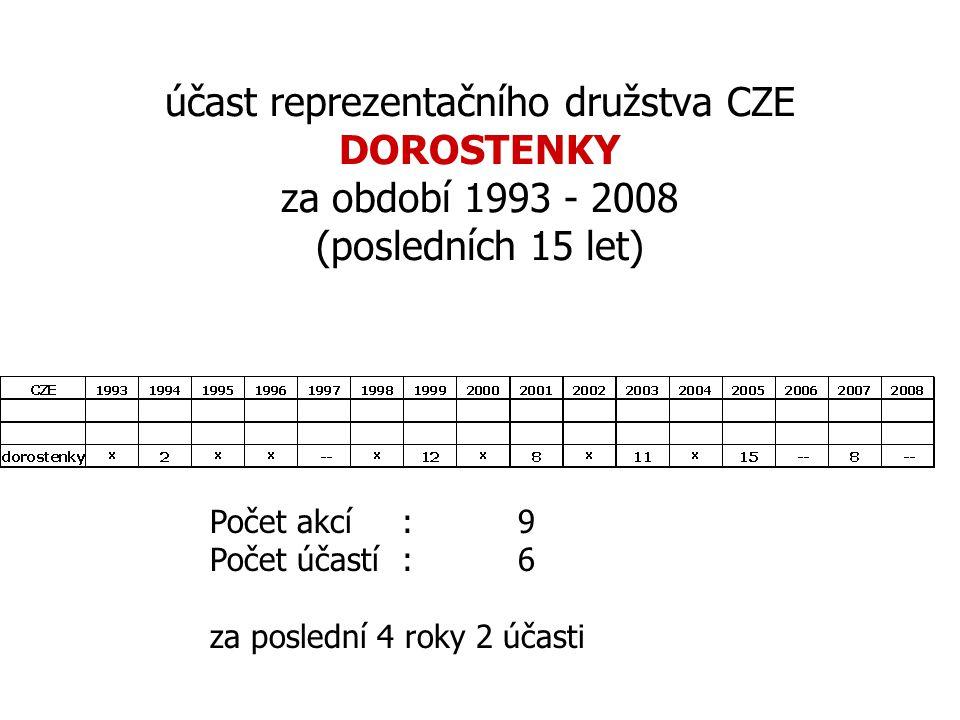 účast reprezentačního družstva CZE DOROSTENKY za období 1993 - 2008 (posledních 15 let) Počet akcí : 9 Počet účastí: 6 za poslední 4 roky 2 účasti