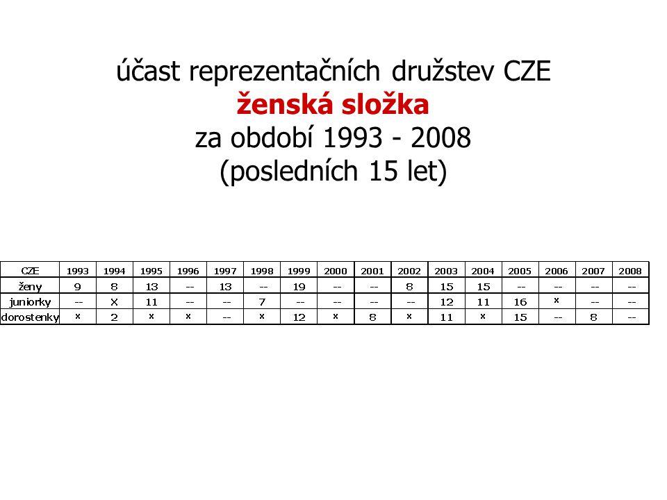 účast reprezentačních družstev CZE ženská složka za období 1993 - 2008 (posledních 15 let)