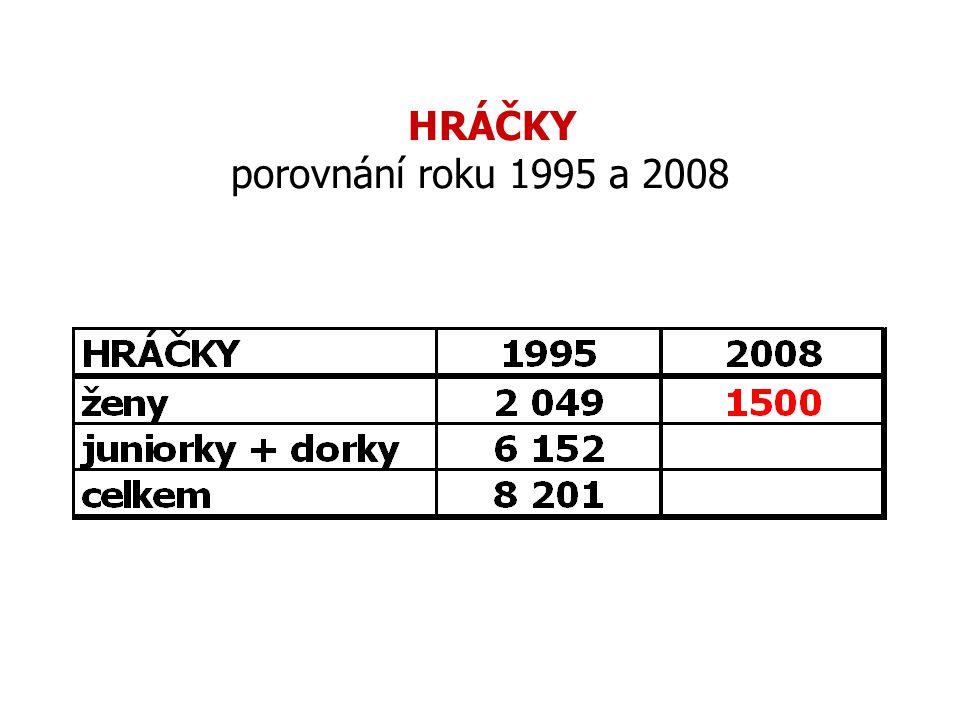 HRÁČKY porovnání roku 1995 a 2008