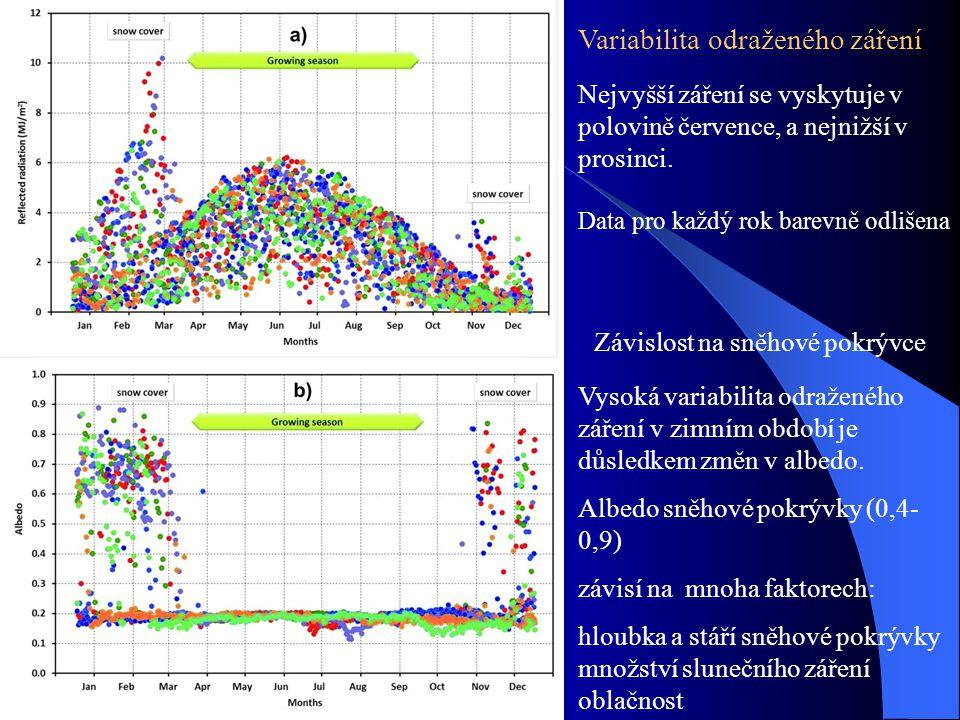 Variabilita odraženého záření Nejvyšší záření se vyskytuje v polovině července, a nejnižší v prosinci. Závislost na sněhové pokrývce Vysoká variabilit