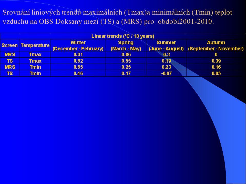 Srovnání liniových trendů maximálních (Tmax)a minimálních (Tmin) teplot vzduchu na OBS Doksany mezi (TS) a (MRS) pro období2001-2010.