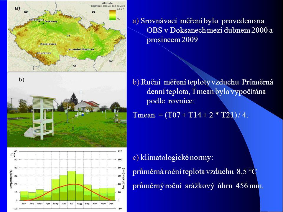 a) Srovnávací měření bylo provedeno na OBS v Doksanech mezi dubnem 2000 a prosincem 2009 b) Ruční měření teploty vzduchu Průměrná denní teplota, Tmean byla vypočítána podle rovnice: Tmean = (T07 + T14 + 2 * T21) / 4.