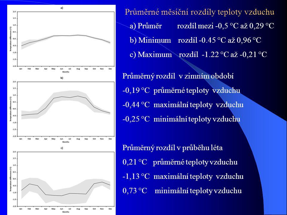Průměrné měsíční rozdíly teploty vzduchu a) Průměr rozdíl mezi -0,5 °C až 0,29 °C b) Minimum rozdíl -0.45 °C až 0,96 °C c) Maximum rozdíl -1.22 °C až -0,21 °C Průměrný rozdíl v zimním období -0,19 °C průměrné teploty vzduchu -0,44 °C maximální teploty vzduchu -0,25 °C minimální teploty vzduchu Průměrný rozdíl v průběhu léta 0,21 °C průměrné teploty vzduchu -1,13 °C maximální teploty vzduchu 0,73 °C minimální teploty vzduchu