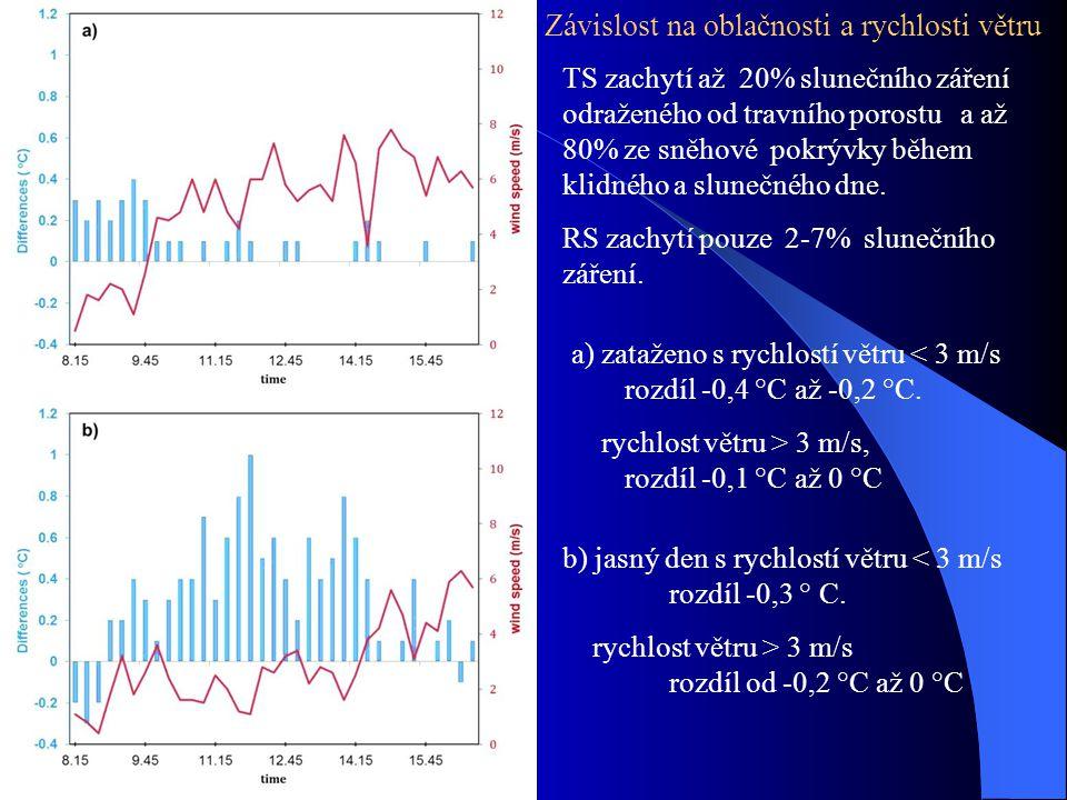 Závislost na oblačnosti a rychlosti větru TS zachytí až 20% slunečního záření odraženého od travního porostu a až 80% ze sněhové pokrývky během klidné