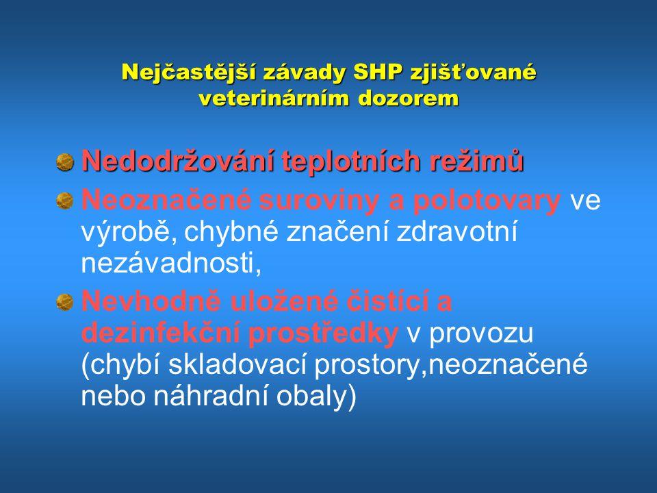 Nejčastější závady SHP zjišťované veterinárním dozorem Nedodržování teplotních režimů Neoznačené suroviny a polotovary ve výrobě, chybné značení zdrav