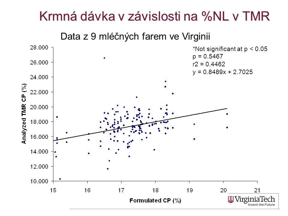 Krmná dávka v závislosti na %NL v TMR *Not significant at p < 0.05 p = 0.5467 r2 = 0.4462 y = 0.8489x + 2.7025 Data z 9 mléčných farem ve Virginii