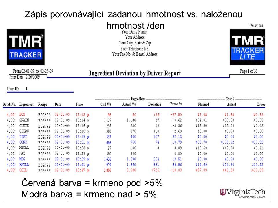 16 Červená barva = krmeno pod >5% Modrá barva = krmeno nad > 5% Zápis porovnávající zadanou hmotnost vs.
