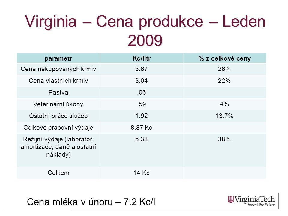 Virginia – Cena produkce – Leden 2009 parametrKc/litr% z celkové ceny Cena nakupovaných krmiv3.6726% Cena vlastních krmiv3.0422% Pastva.06 Veterinární úkony.594% Ostatní práce služeb1.9213.7% Celkové pracovní výdaje8.87 Kc Režijní výdaje (laboratoř, amortizace, daně a ostatní náklady) 5.3838% Celkem14 Kc 4 Cena mléka v únoru – 7.2 Kc/l