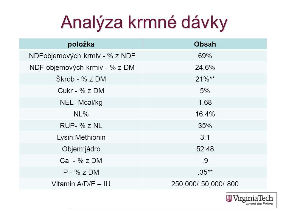Analýza krmné dávky položkaObsah NDFobjemových krmiv - % z NDF69% NDF objemových krmiv - % z DM24.6% Škrob - % z DM21%** Cukr - % z DM5% NEL- Mcal/kg1.68 NL%16.4% RUP- % z NL35% Lysin:Methionin3:1 Objem:jádro52:48 Ca - % z DM.9 P - % z DM.35** Vitamin A/D/E – IU250,000/ 50,000/ 800 45