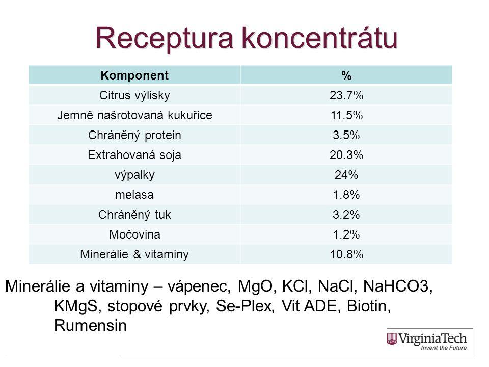 Receptura koncentrátu Komponent% Citrus výlisky23.7% Jemně našrotovaná kukuřice11.5% Chráněný protein3.5% Extrahovaná soja20.3% výpalky24% melasa1.8% Chráněný tuk3.2% Močovina1.2% Minerálie & vitaminy10.8% 46 Minerálie a vitaminy – vápenec, MgO, KCl, NaCl, NaHCO3, KMgS, stopové prvky, Se-Plex, Vit ADE, Biotin, Rumensin