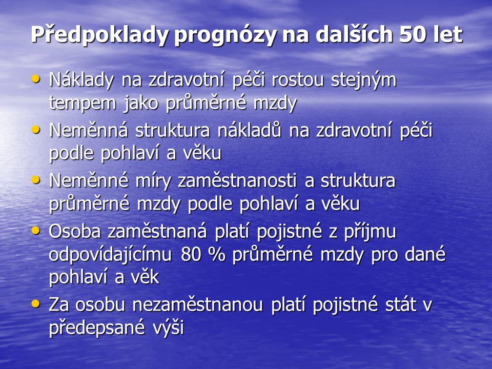 Varianty projekce demografického vývoje Varianta projekce Roční nárůst střední délky života Nárůst plodnosti do roku 2055 Roční migrační přírůstek NNN0,1 / 0,081,510 000 NNV0,1 / 0,081,550 000 NVNNVN0,1 / 0,081,910 000 NVV0,1 / 0,08 1,9 50 000 SSS0,2 / 0,161,730 000 VNN0,3 / 0,241,510 000 VNVVNV0,3 / 0,241,550 000 VVN0,3 / 0,241,910 000 VVV0,3 / 0,24 1,9 50 000