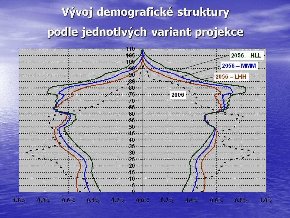 Vývoj demografické struktury podle jednotlvých variant projekce