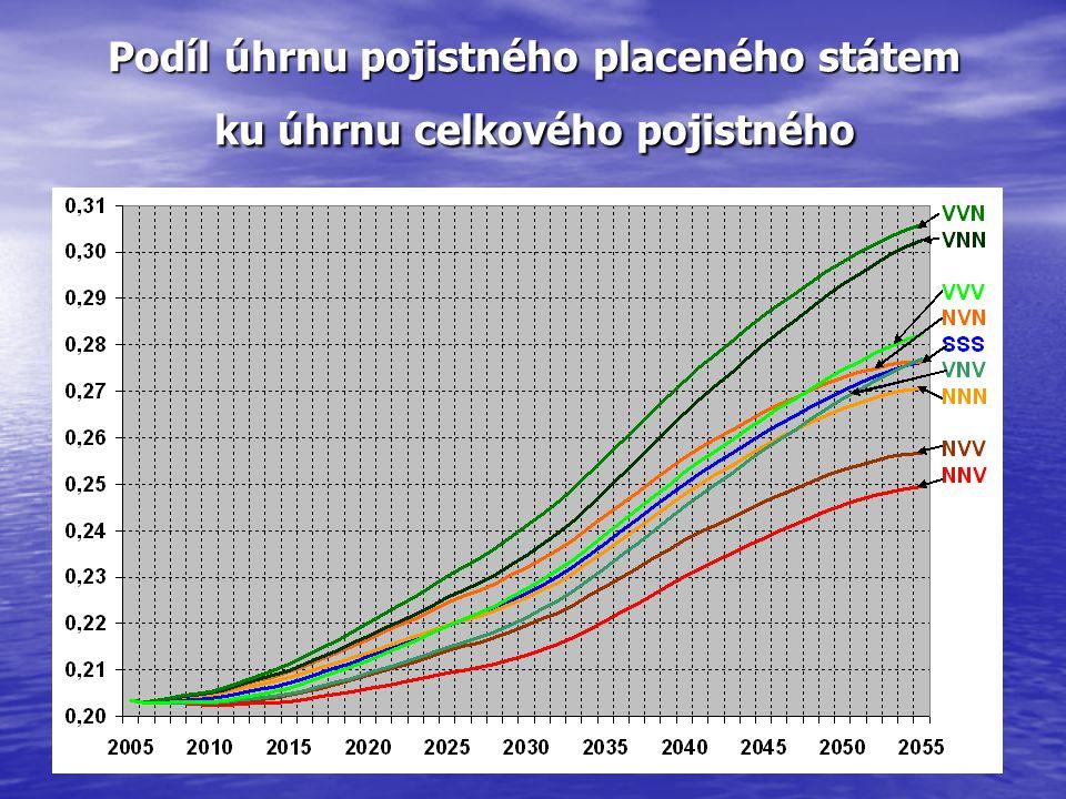 Některé možnosti řešení Zvýšení odvodů (do r.2055 z 13,5 % na 18–23 %) Zvýšení odvodů (do r.