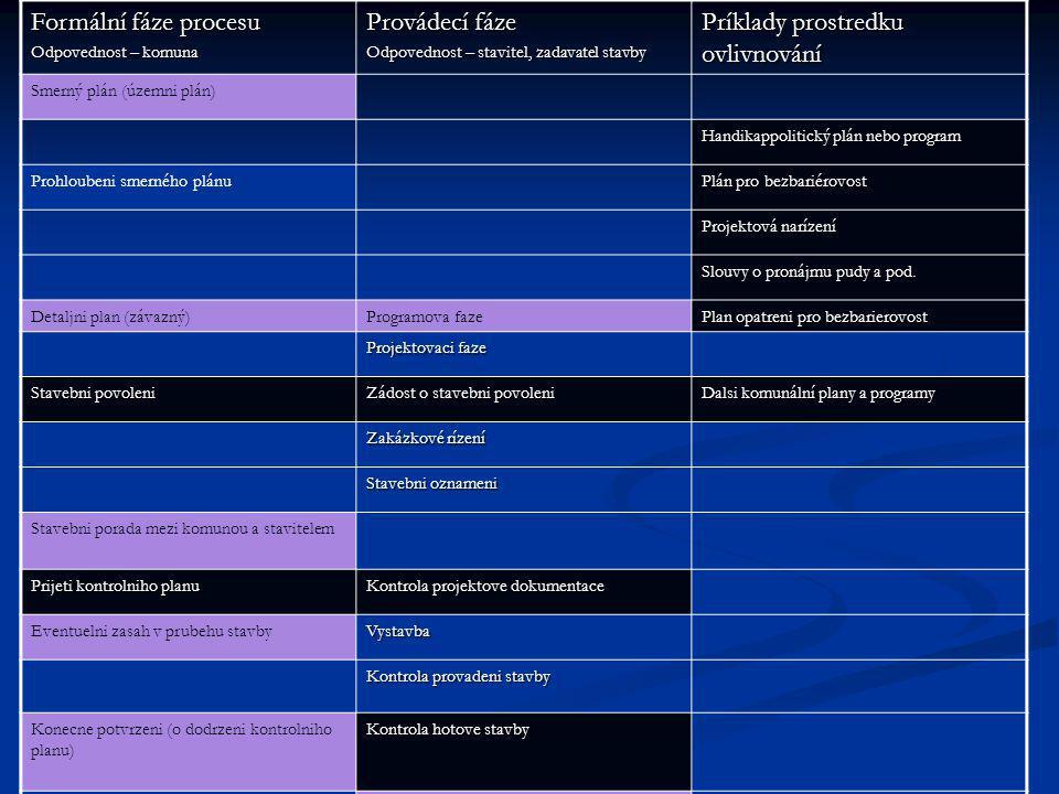 Formální fáze procesu Odpovednost – komuna Provádecí fáze Odpovednost – stavitel, zadavatel stavby Príklady prostredku ovlivnování Smerný plán (územni