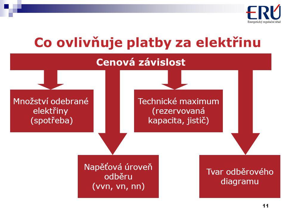 11 Co ovlivňuje platby za elektřinu Cenová závislost Tvar odběrového diagramu Technické maximum (rezervovaná kapacita, jistič) Napěťová úroveň odběru (vvn, vn, nn) Množství odebrané elektřiny (spotřeba)