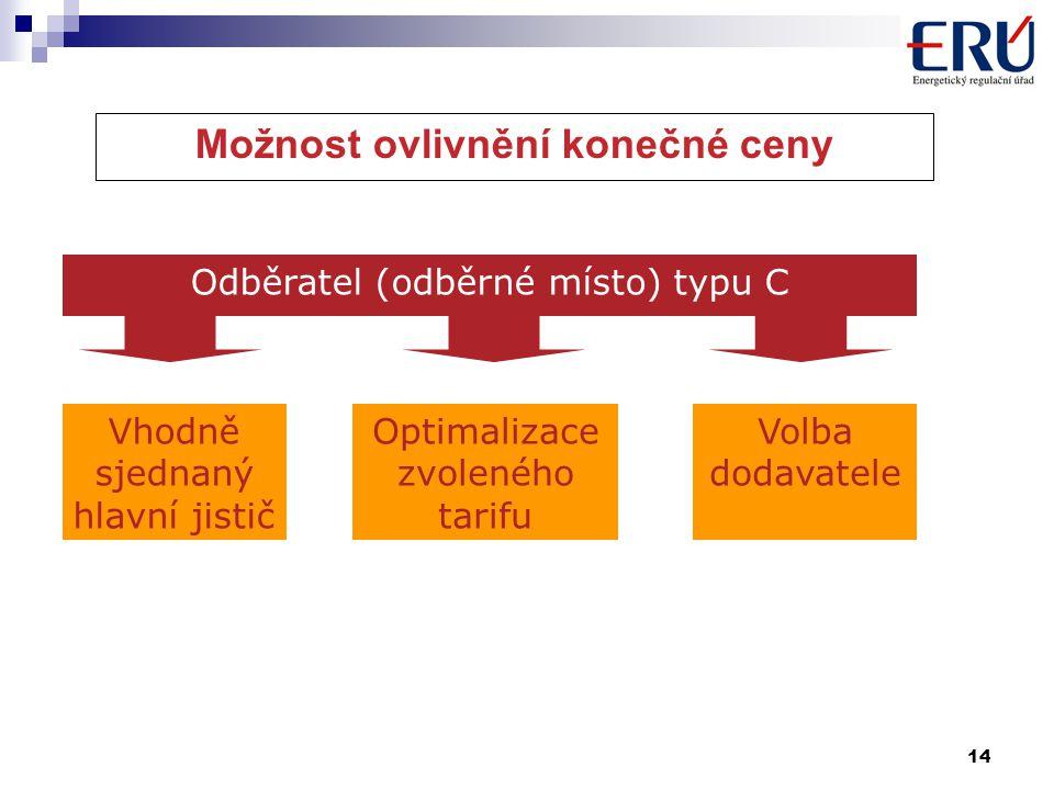 14 Možnost ovlivnění konečné ceny Odběratel (odběrné místo) typu C Vhodně sjednaný hlavní jistič Optimalizace zvoleného tarifu Volba dodavatele