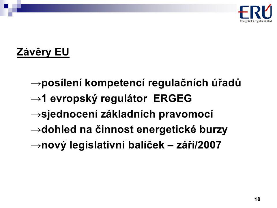 18 Závěry EU →posílení kompetencí regulačních úřadů →1 evropský regulátor ERGEG →sjednocení základních pravomocí →dohled na činnost energetické burzy →nový legislativní balíček – září/2007