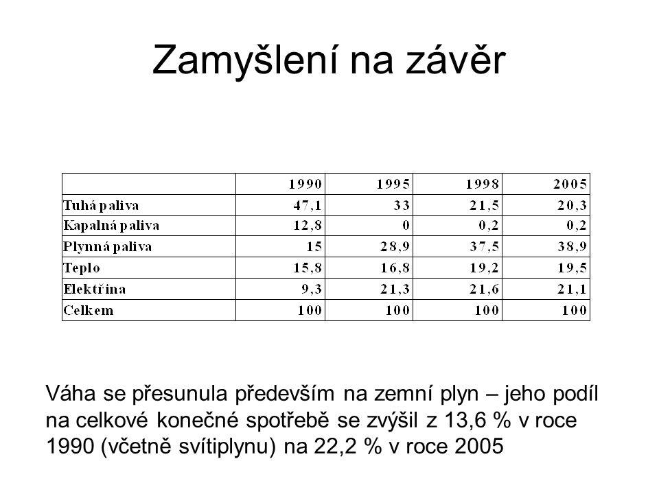Zamyšlení na závěr Váha se přesunula především na zemní plyn – jeho podíl na celkové konečné spotřebě se zvýšil z 13,6 % v roce 1990 (včetně svítiplynu) na 22,2 % v roce 2005