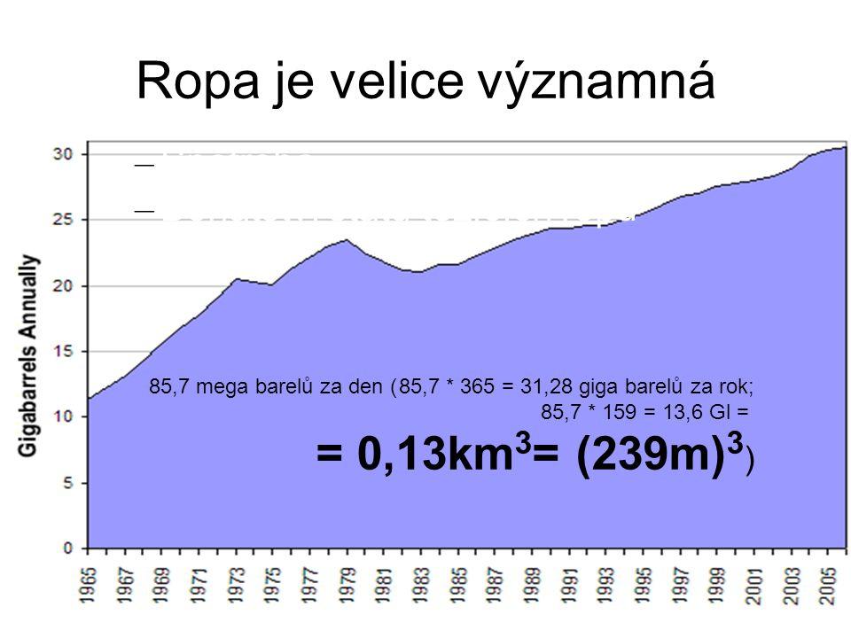 Ropa je velice významná – Spotřeba – Bohatství států těžících ropu 85,7 mega barelů za den (85,7 * 365 = 31,28 giga barelů za rok; 85,7 * 159 = 13,6 Gl = = 0,13km 3 = (239m) 3 )