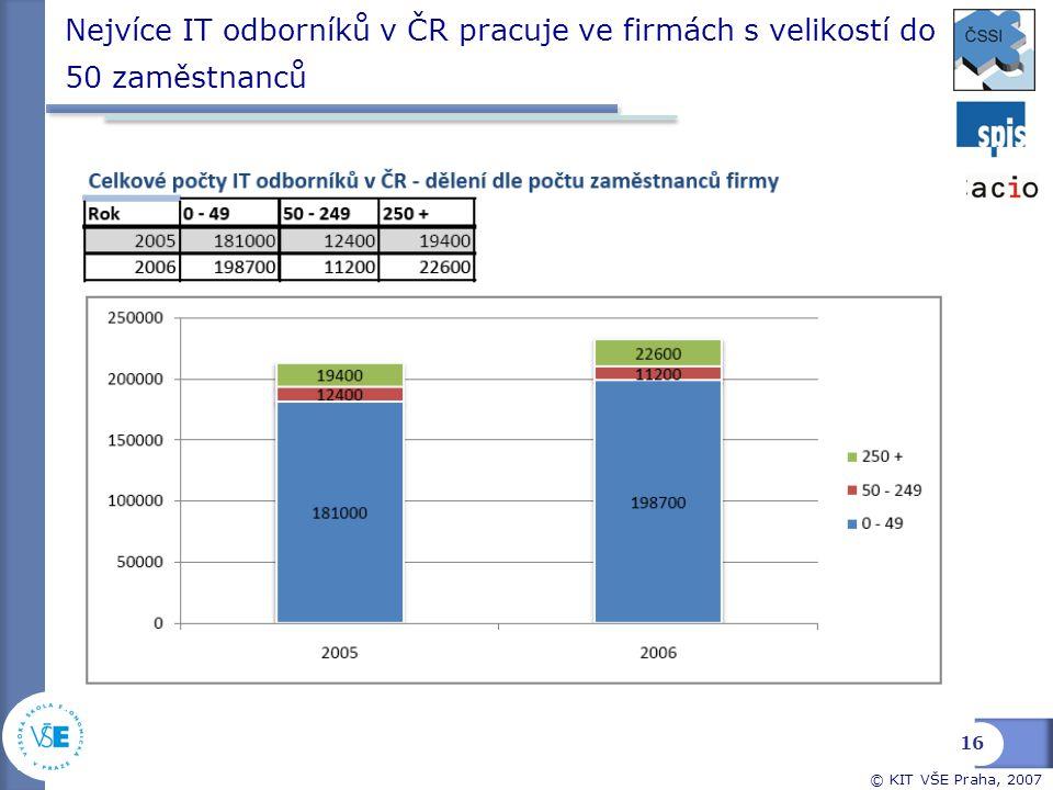 © KIT VŠE Praha, 2007 Nejvíce IT odborníků v ČR pracuje ve firmách s velikostí do 50 zaměstnanců 16