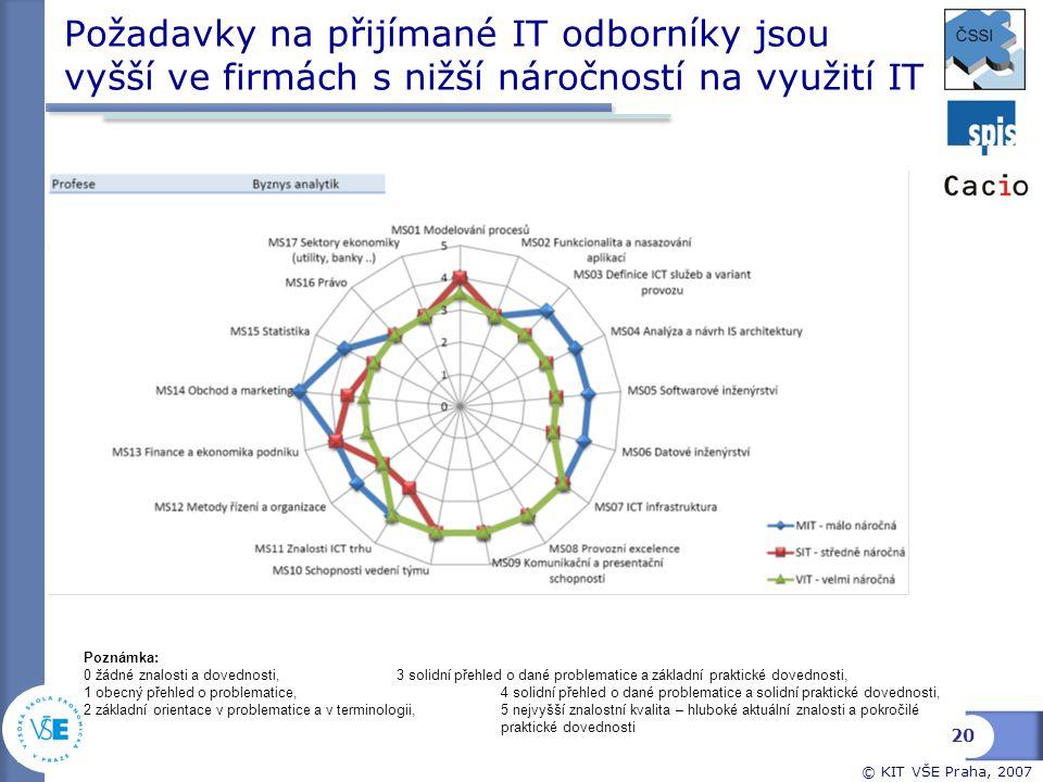 © KIT VŠE Praha, 2007 Požadavky na přijímané IT odborníky jsou vyšší ve firmách s nižší náročností na využití IT Poznámka: 0 žádné znalosti a dovednos