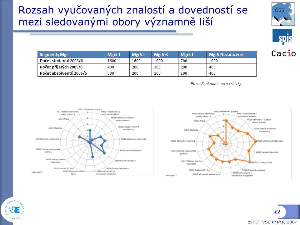 © KIT VŠE Praha, 2007 Rozsah vyučovaných znalostí a dovedností se mezi sledovanými obory významně liší 22 Segmenty MgrMgr5 IMgr5 JMgr5 KMgr5 LMgr5 Nez
