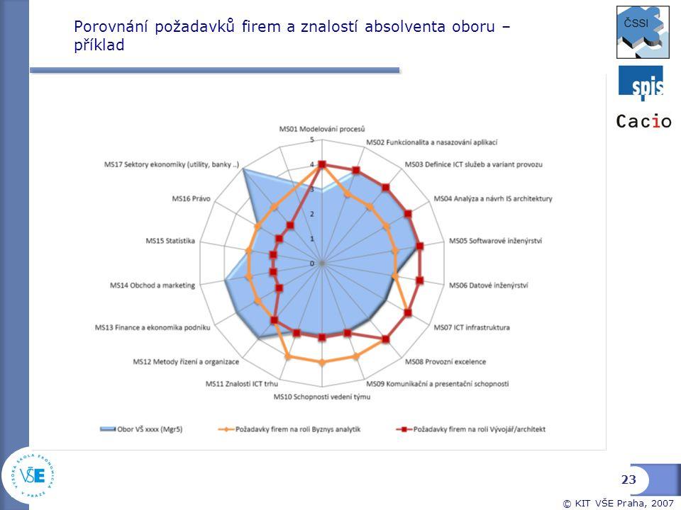© KIT VŠE Praha, 2007 Porovnání požadavků firem a znalostí absolventa oboru – příklad 23