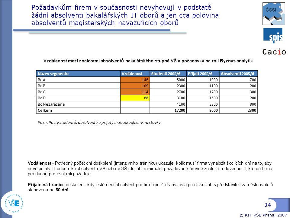 © KIT VŠE Praha, 2007 Požadavkům firem v současnosti nevyhovují v podstatě žádní absolventi bakalářských IT oborů a jen cca polovina absolventů magist